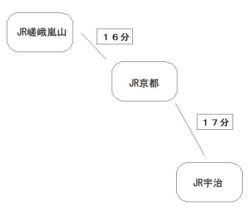 嵐山から宇治へは電車(JRや京阪)でのアクセスが便利!